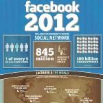 FB 2012 Stats